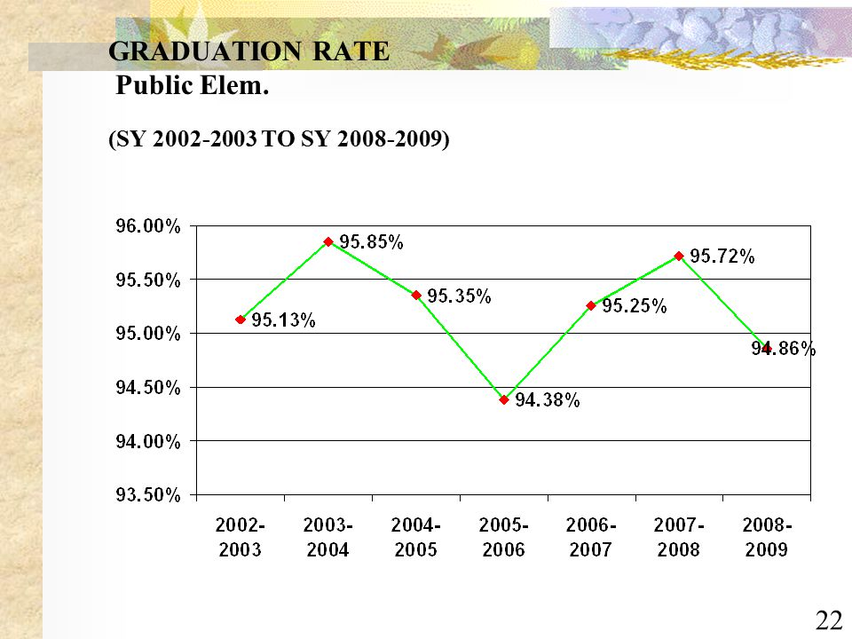 22 GRADUATION RATE Public Elem. (SY 2002-2003 TO SY 2008-2009)