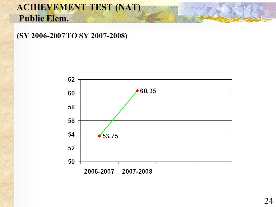 24 MEAN PERCENTAGE SCORES IN THE NATIONAL ACHIEVEMENT TEST (NAT) Public Elem. (SY 2006-2007 TO SY 2007-2008)