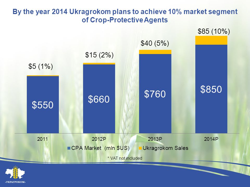 By the year 2014 Ukragrokom plans to achieve 10% market segment of Crop-Protective Agents * VAT not included