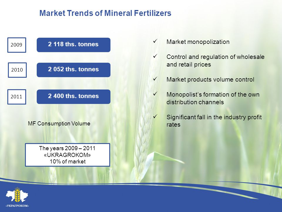 Market Trends of Mineral Fertilizers 2009 2010 2011 The years 2009 – 2011 «UKRAGROKOM» 10% of market Market monopolization Control and regulation of w