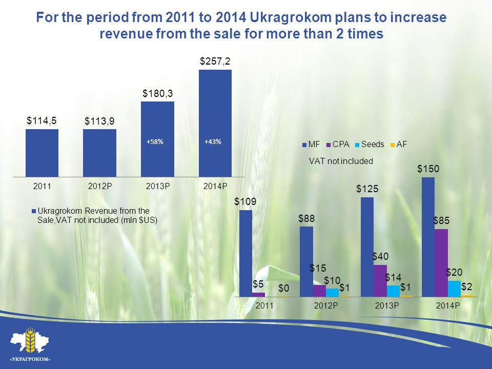 For the period from 2011 to 2014 Ukragrokom plans to increase revenue from the sale for more than 2 times