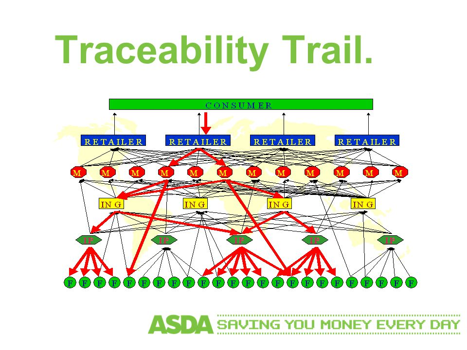 Traceability Trail.