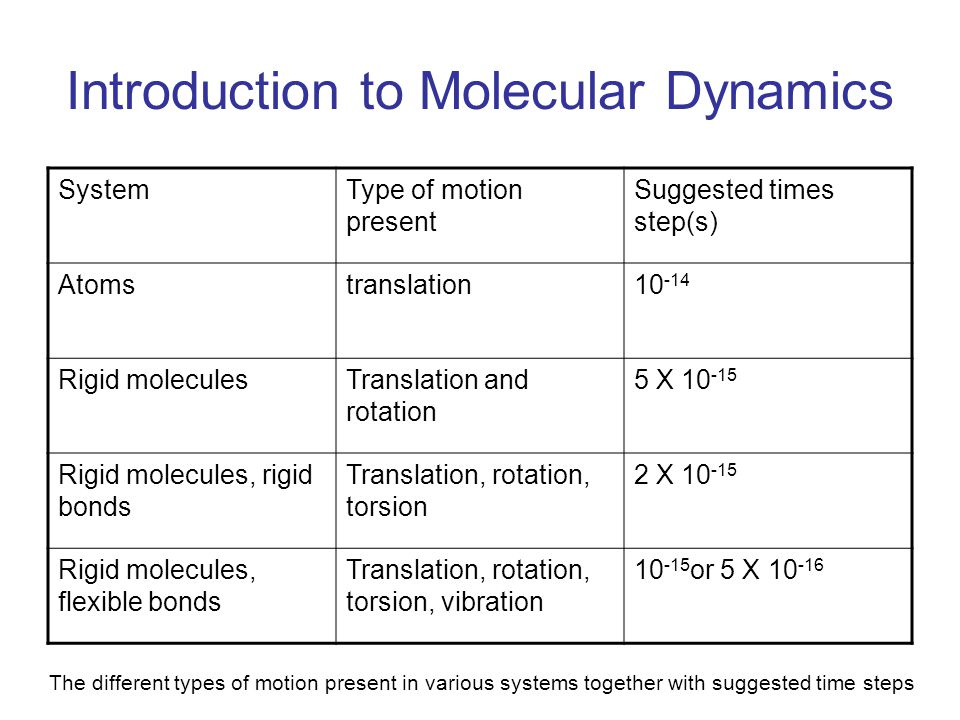 Introduction to Molecular Dynamics SystemType of motion present Suggested times step(s) Atomstranslation10 -14 Rigid moleculesTranslation and rotation