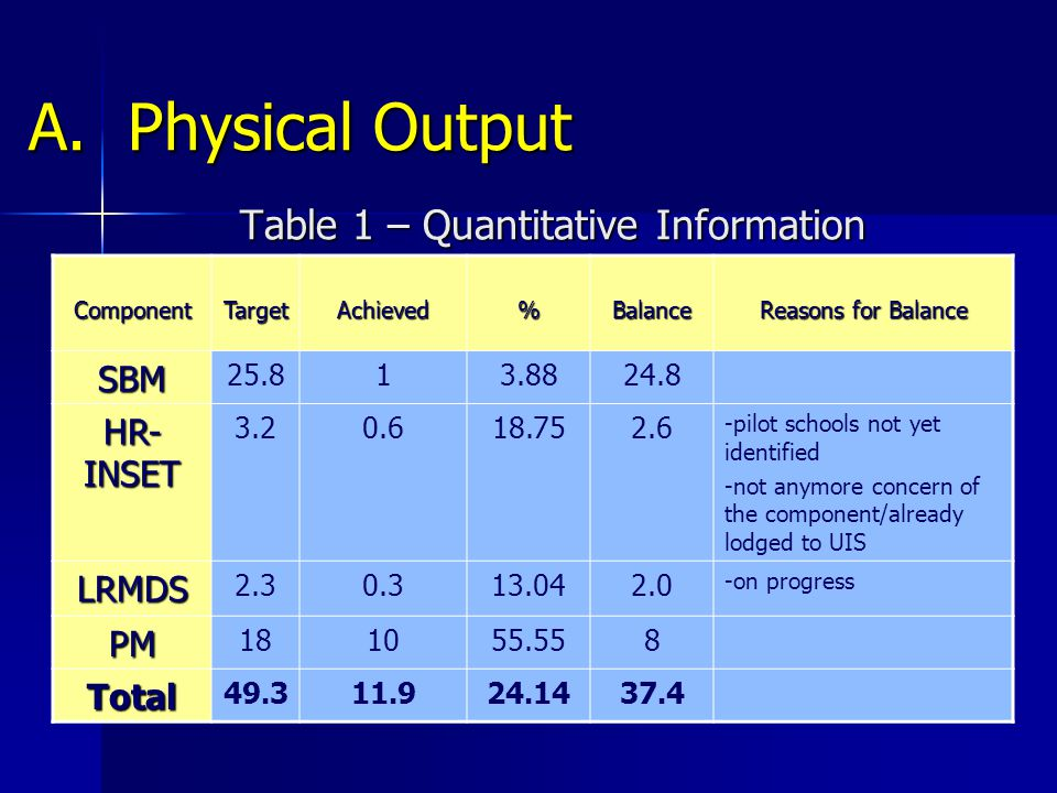 A. Physical Output Table 1 – Quantitative Information ComponentTargetAchieved%Balance Reasons for Balance SBM 25.813.8824.8 HR- INSET 3.20.618.752.6 -