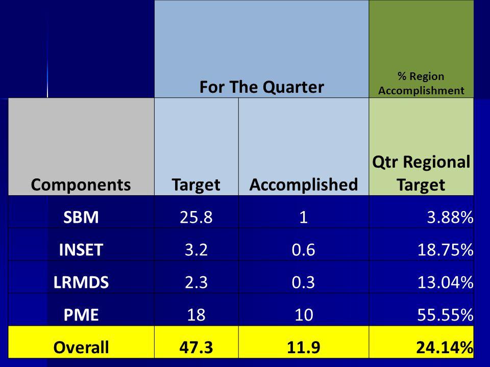 For The Quarter % Region Accomplishment ComponentsTargetAccomplished Qtr Regional Target SBM25.813.88% INSET3.20.618.75% LRMDS2.30.313.04% PME181055.5