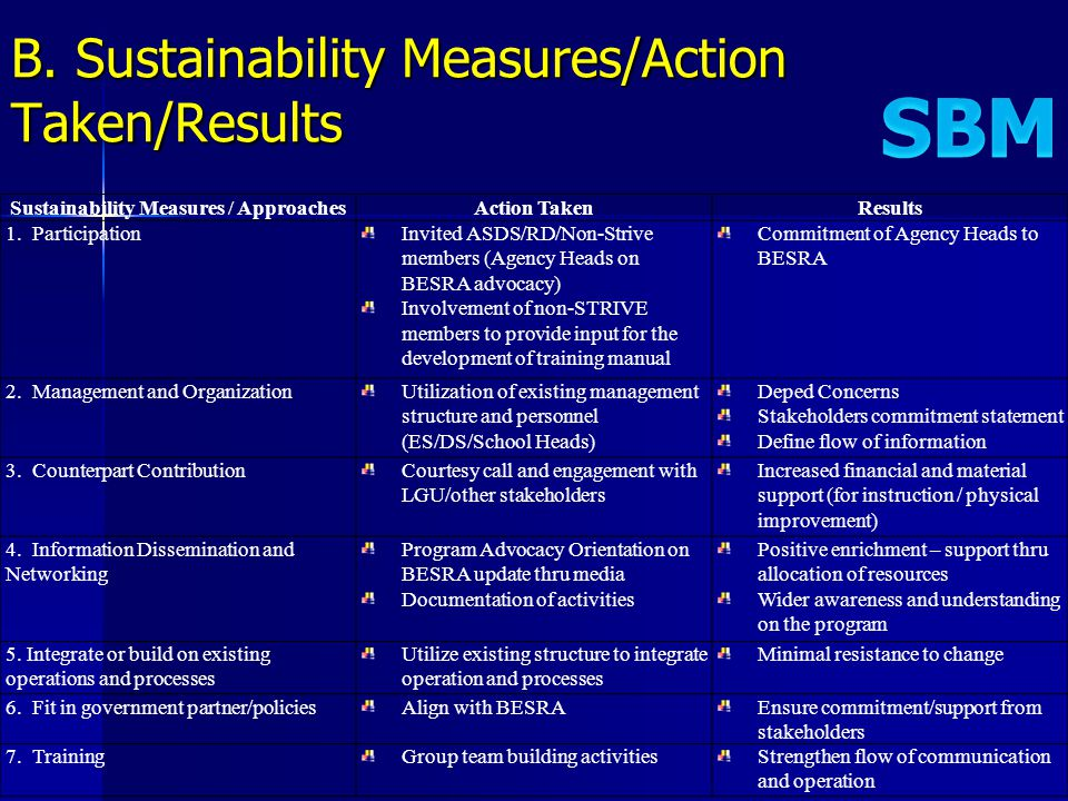 Sustainability Measures / ApproachesAction TakenResults 1. ParticipationInvited ASDS/RD/Non-Strive members (Agency Heads on BESRA advocacy) Involvemen