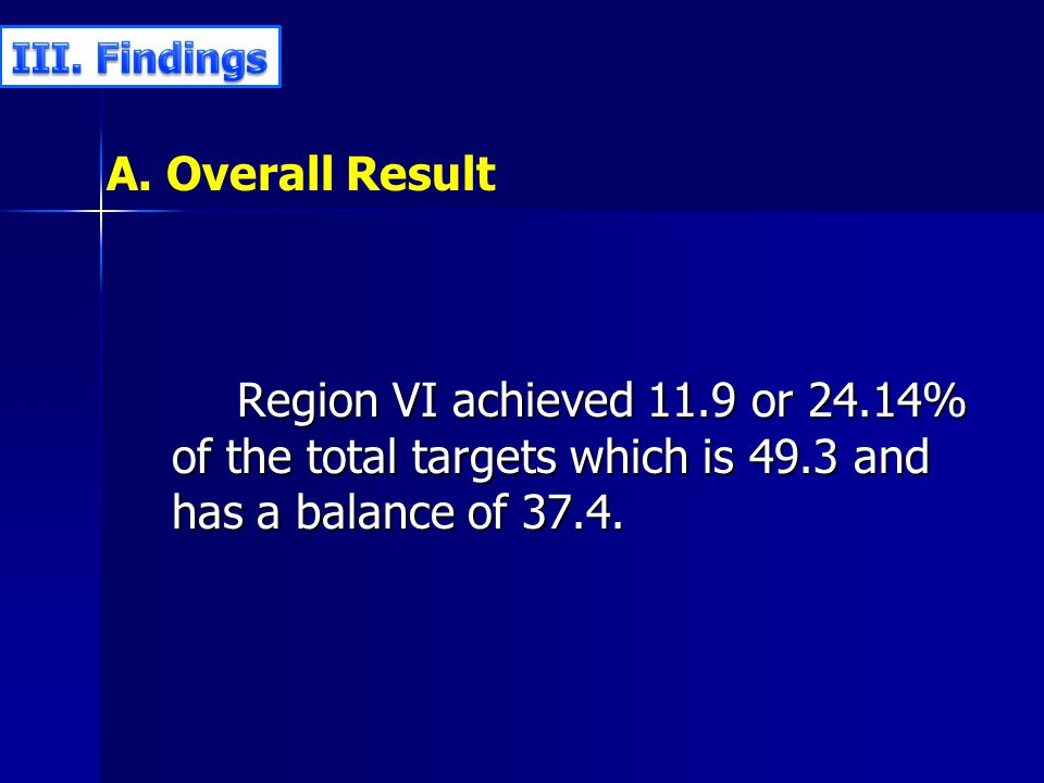 A. Overall Result Region VI achieved 11.9 or 24.14% of the total targets which is 49.3 and has a balance of 37.4.