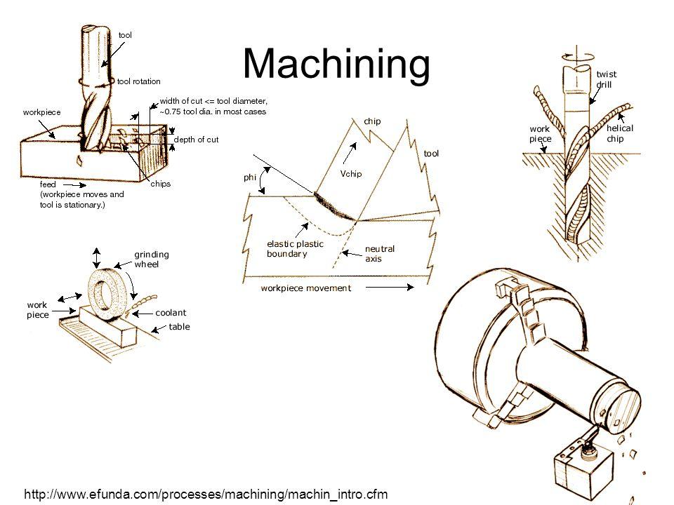 Machining http://www.efunda.com/processes/machining/machin_intro.cfm