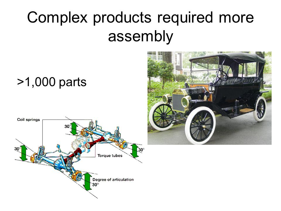 Complex products required more assembly >1,000 parts