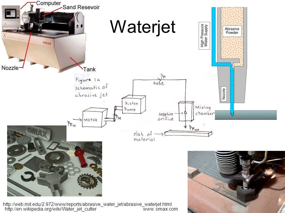 Waterjet http://en.wikipedia.org/wiki/Water_jet_cutter http://web.mit.edu/2.972/www/reports/abrasive_water_jet/abrasive_waterjet.html www..omax.com
