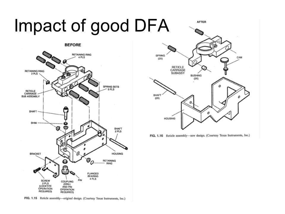 Impact of good DFA