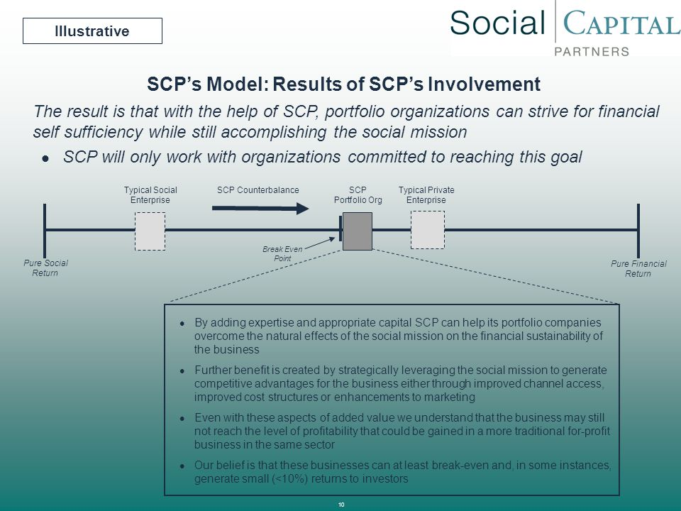 10 SCP's Model: Results of SCP's Involvement Break Even Point By adding expertise and appropriate capital SCP can help its portfolio companies overcom