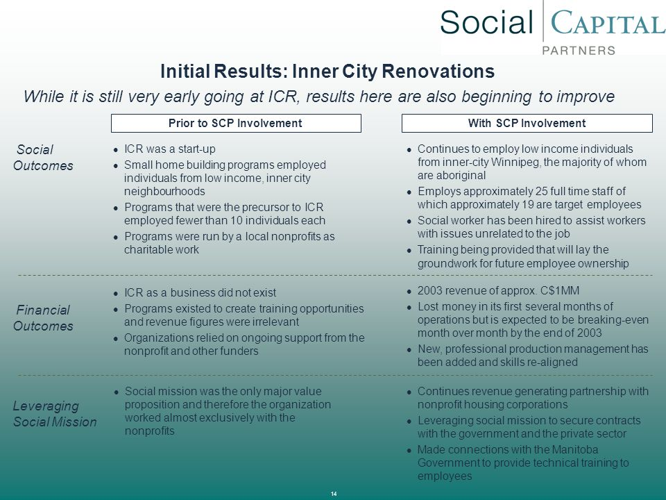 14 Initial Results: Inner City Renovations ICR was a start-up Small home building programs employed individuals from low income, inner city neighbourh