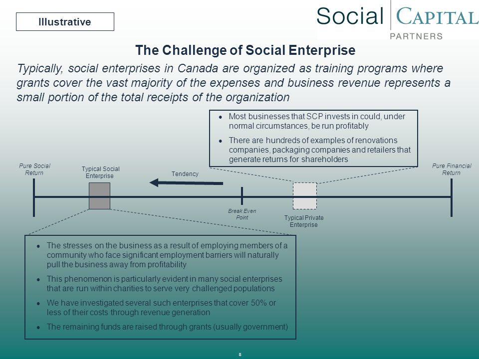 8 The Challenge of Social Enterprise The stresses on the business as a result of employing members of a community who face significant employment barr