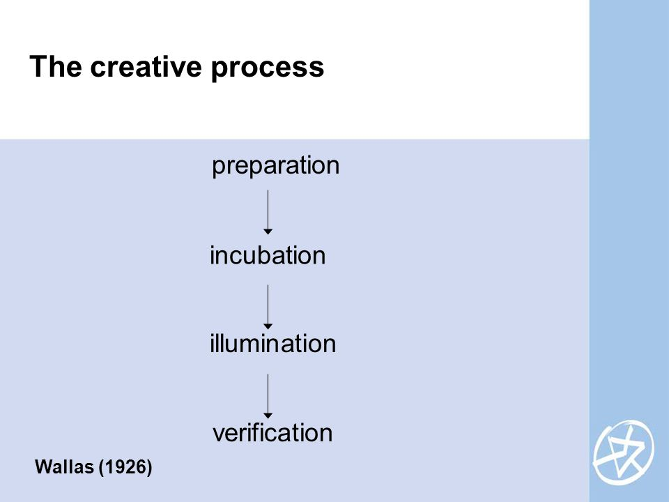The creative process preparation incubation illumination verification Wallas (1926)