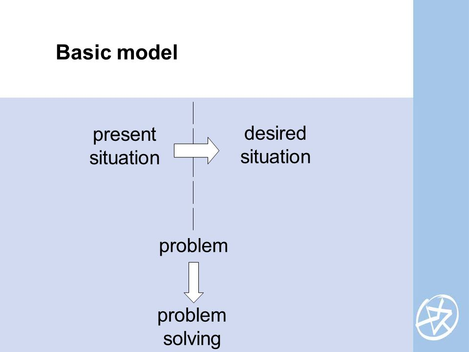 present situation desired situation problem problem solving Basic model
