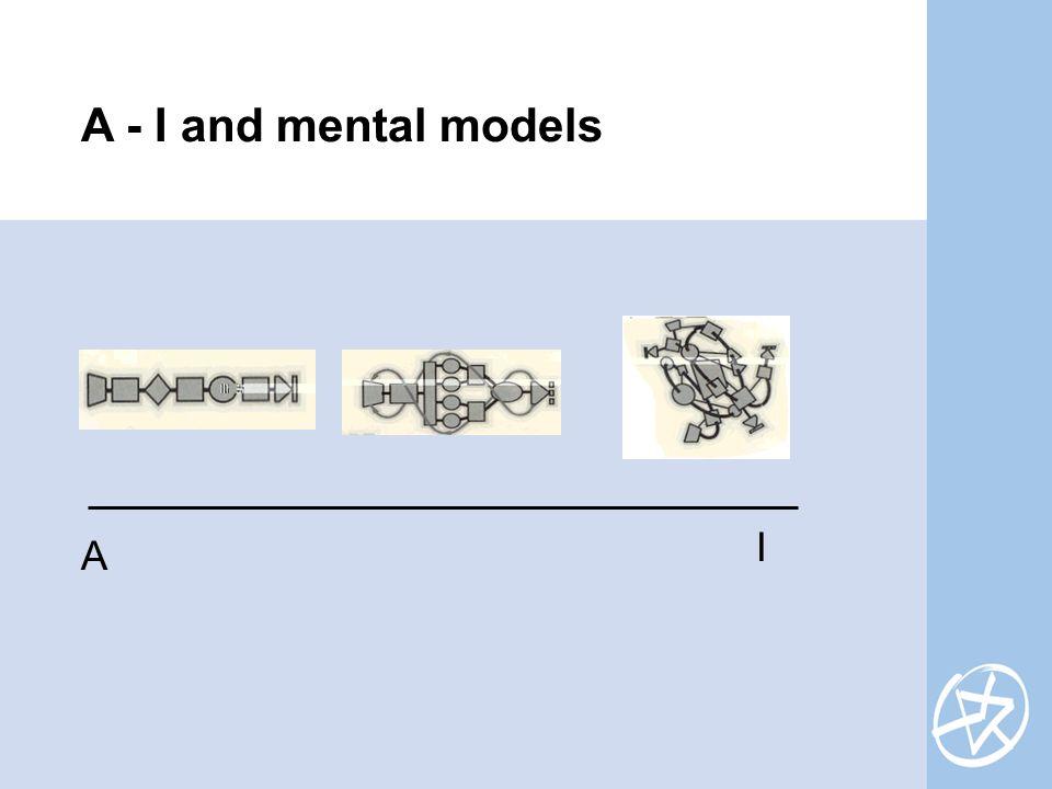A I A - I and mental models