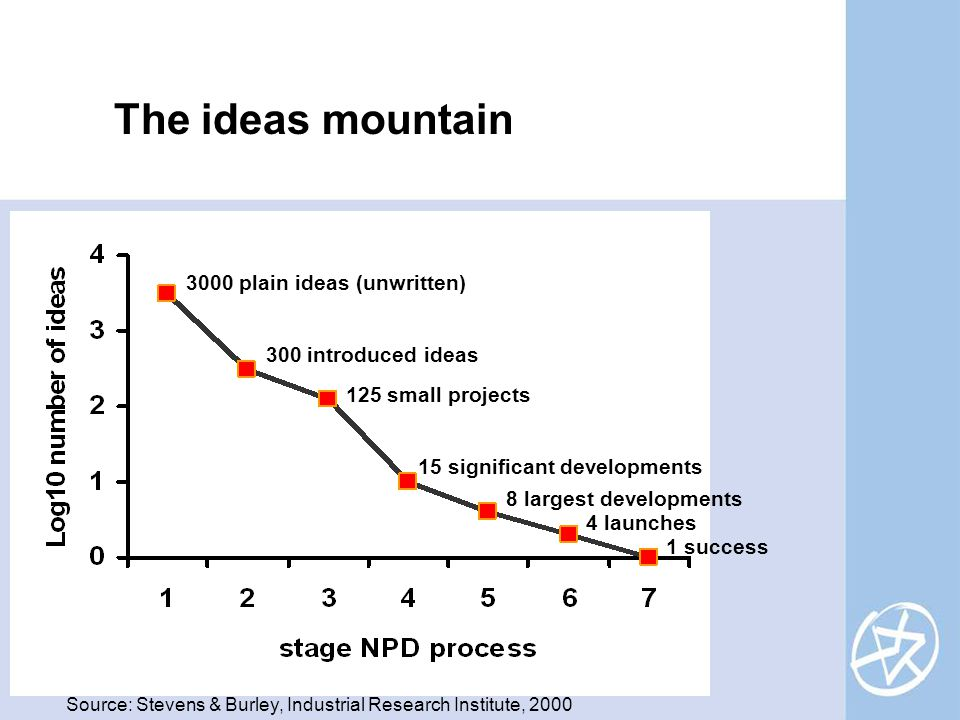 The ideas mountain Source: Stevens & Burley, Industrial Research Institute, 2000 3000 plain ideas (unwritten) 300 introduced ideas 125 small projects 15 significant developments 8 largest developments 4 launches 1 success