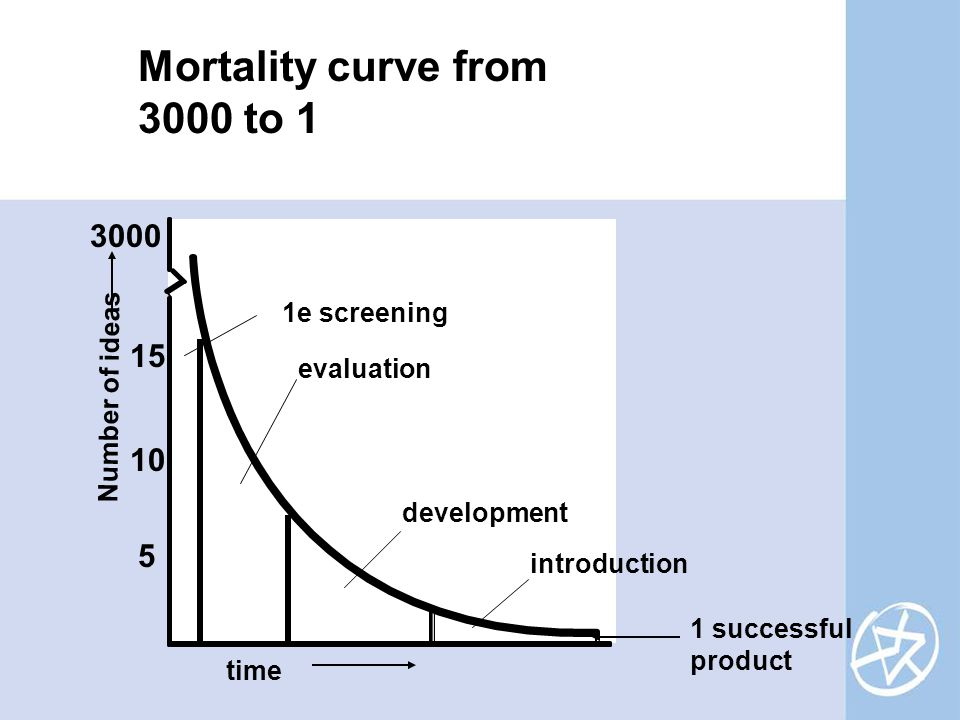 Number of ideas time 1 successful product 3000 15 5 10 introduction development evaluation 1e screening Mortality curve from 3000 to 1