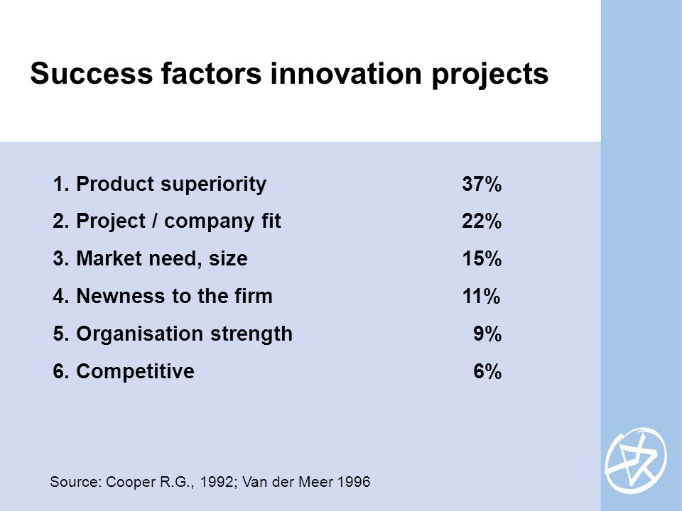 Success factors innovation projects 1. Product superiority37% 2.