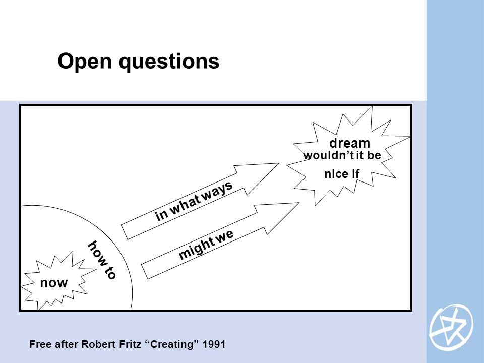 Open questions now dream Free after Robert Fritz Creating 1991 in what ways might we how to wouldn't it be nice if