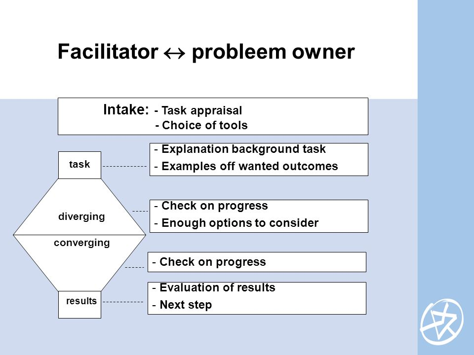 Facilitator  probleem owner Intake: - Task appraisal - Choice of tools task diverging converging results - Explanation background task - Examples off wanted outcomes - Check on progress - Enough options to consider - Evaluation of results - Next step - Check on progress