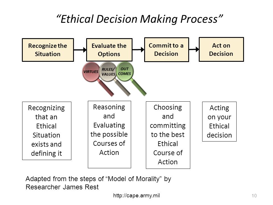 Ethical Decision Making Process Choosing and committing to the best Ethical Course of Action Recognizing that an Ethical Situation exists and defining it Reasoning and Evaluating the possible Courses of Action Evaluate the Options Commit to a Decision 10 Recognize the Situation Adapted from the steps of Model of Morality by Researcher James Rest RULES/ VALUES VIRTUES OUTCOMES Act on Decision Acting on your Ethical decision http://cape.army.mil