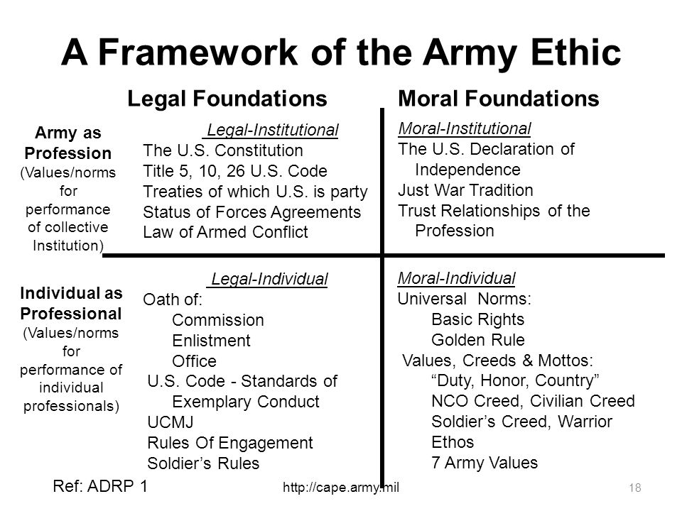 A Framework of the Army Ethic Legal-Institutional The U.S.