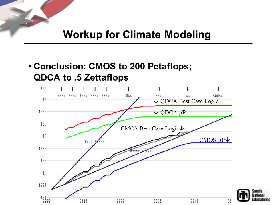 Workup for Climate Modeling Conclusion: CMOS to 200 Petaflops; QDCA to.5 Zettaflops  QDCA  P  QDCA Best Case Logic CMOS  P  CMOS Best Case Logic