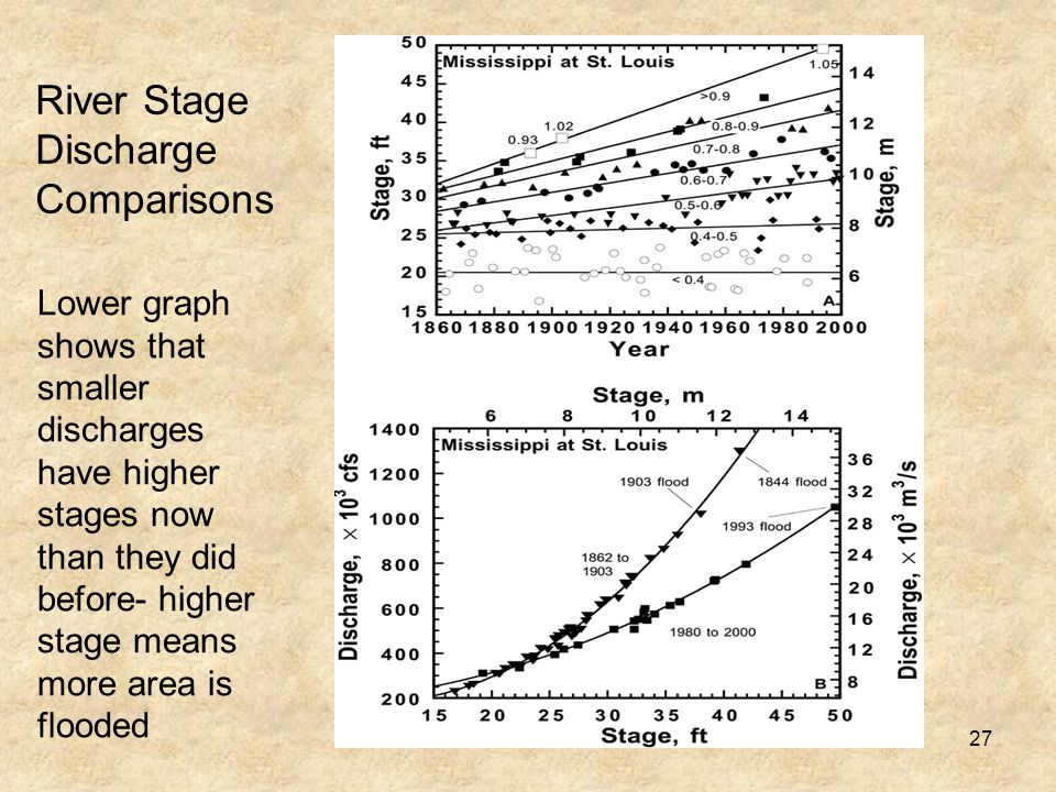 27 River Stage Discharge Comparisons Lower graph shows that smaller discharges have higher stages now than they did before- higher stage means more area is flooded