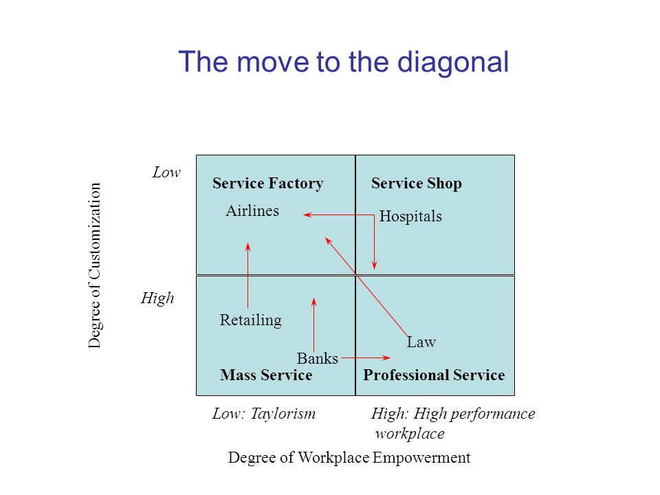 The move to the diagonal Service FactoryService Shop Low High Low: TaylorismHigh: High performance workplace Degree of Workplace Empowerment Degree of Customization Hospitals Airlines Retailing Banks Law Professional ServiceMass Service