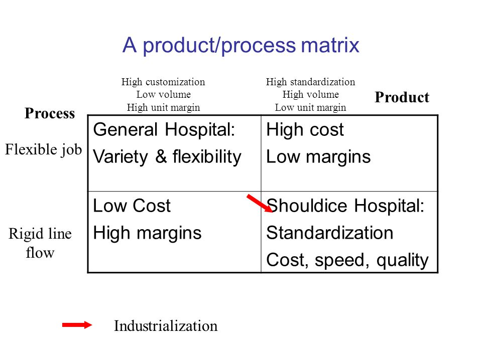 A product/process matrix General Hospital: Variety & flexibility High cost Low margins Low Cost High margins Shouldice Hospital: Standardization Cost, speed, quality Process Flexible job Rigid line flow Product High customization Low volume High unit margin High standardization High volume Low unit margin Industrialization