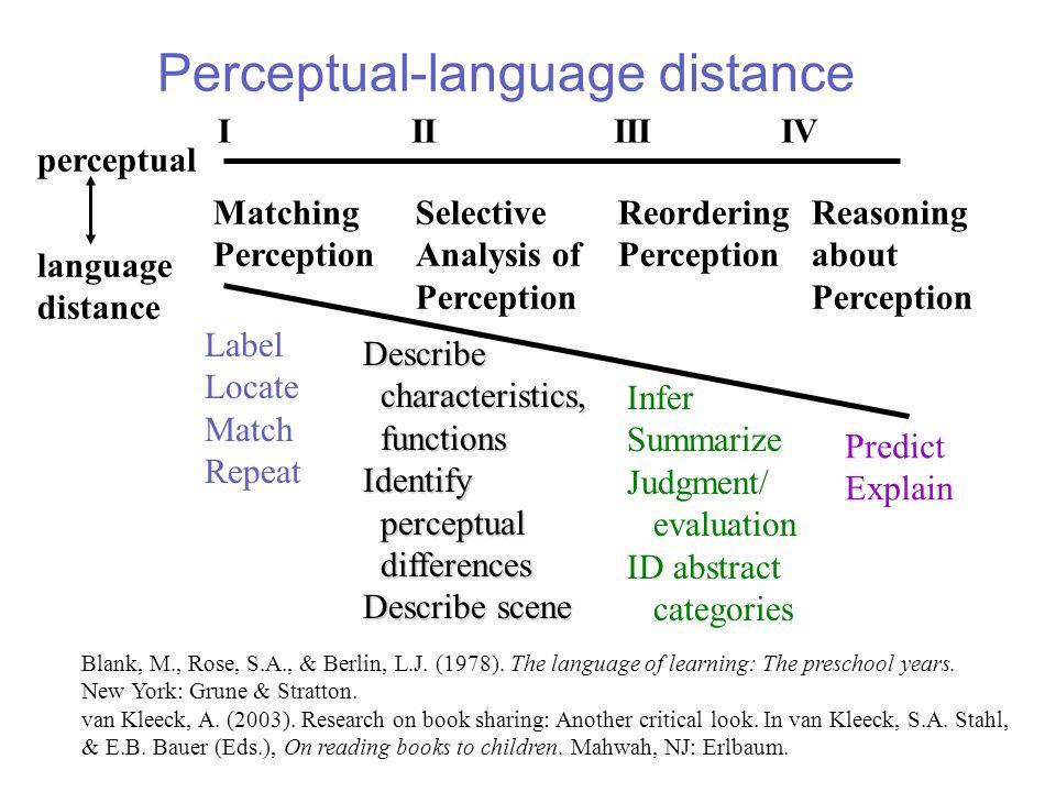 Perceptual-language distance Matching Perception Selective Analysis of Perception Reordering Perception Reasoning about Perception IIIIIIIV perceptual
