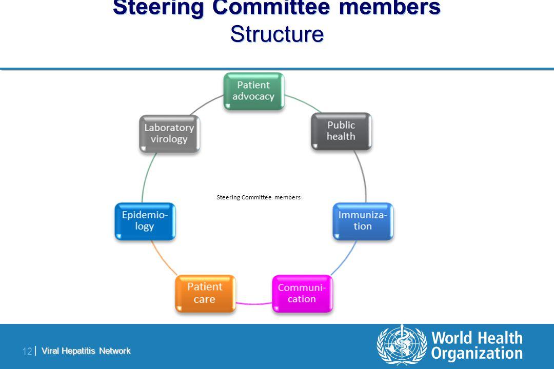 Viral Hepatitis Network 12 | Steering Committee members Structure Steering Committee members