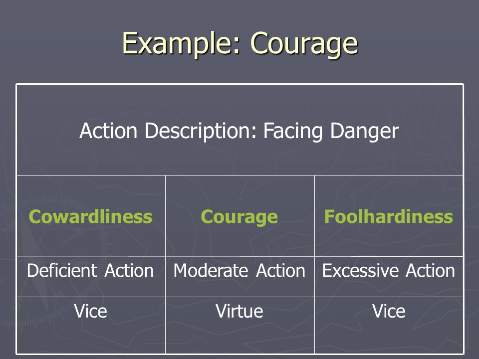 Example: Courage ViceVirtueVice Excessive ActionModerate ActionDeficient Action FoolhardinessCourageCowardliness Action Description: Facing Danger