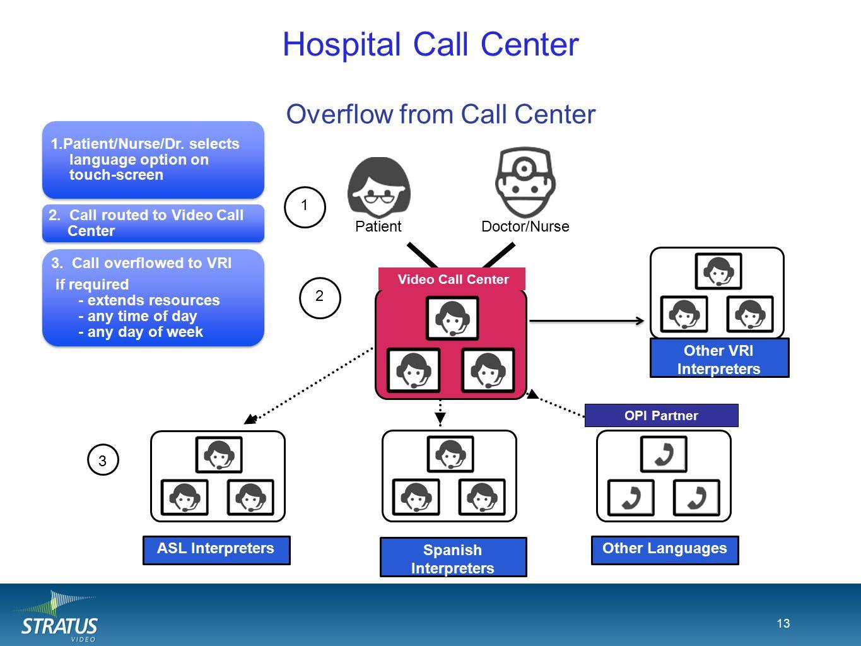 13 Hospital Call Center 13 Stratus ASL Interpreters Stratus Spanish Interpreters OPI Interpreters PatientDoctor/Nurse 1 2 3 OPI Partner 1.Patient/Nurse/Dr.