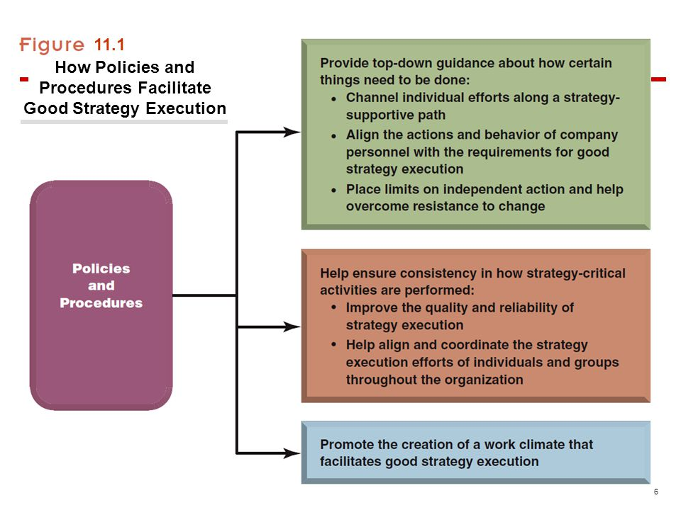 6 11.1 How Policies and Procedures Facilitate Good Strategy Execution
