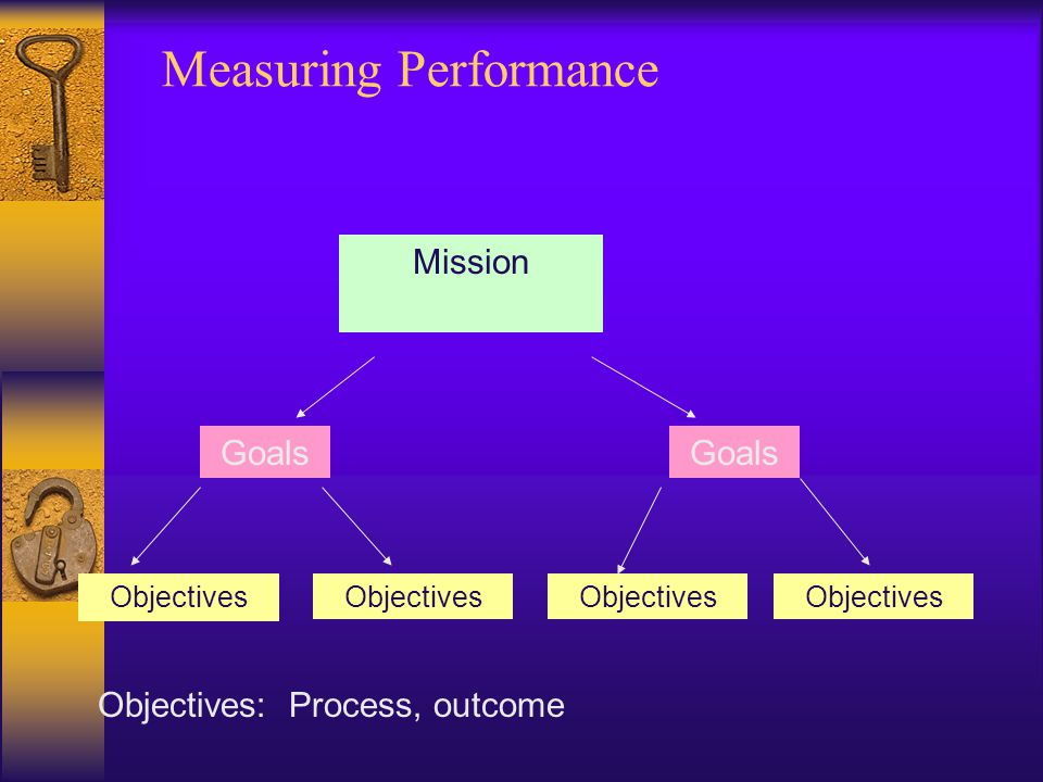 Measuring Performance Goals Objectives Mission Objectives: Process, outcome