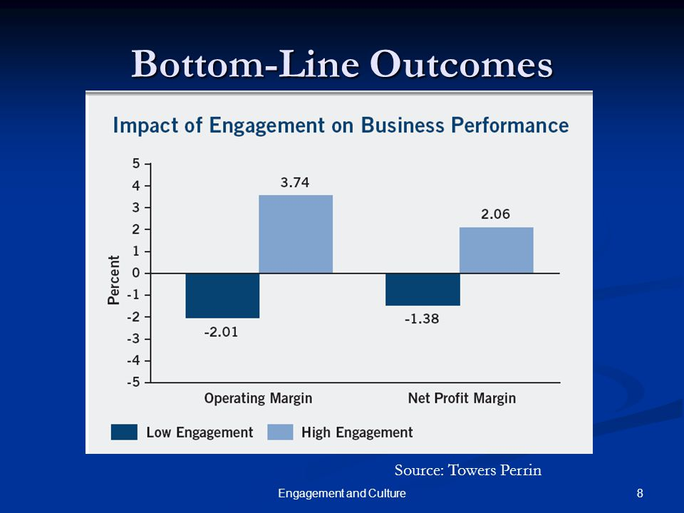 19Engagement and Culture Examples of Measures Gallup's Q 12 Gallup's Q 12 12 items 12 items Found to be predictive of business outcomes Found to be predictive of business outcomes Hewitt Associates Hewitt Associates 6 items 6 items Several other organization-specific instruments Several other organization-specific instruments Often accessible online Often accessible online