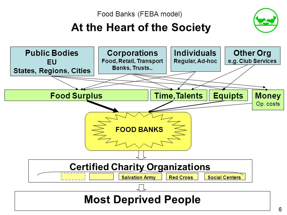 Food Banks (FEBA model) At the Heart of the Society 6 Public Bodies EU States, Regions, Cities Salvation ArmyRed CrossSocial Centers Certified Charity Organizations Most Deprived People Corporations Food, Retail, Transport Banks, Trusts..