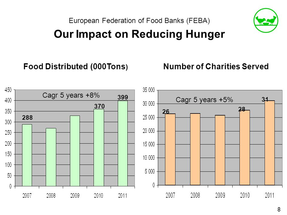 European Federation of Food Banks (FEBA) Our Impact on Reducing Hunger 8 Number of Charities ServedFood Distributed (000Tons ) 288 370 399 Cagr 5 years +8% Cagr 5 years +5% 31 28 26
