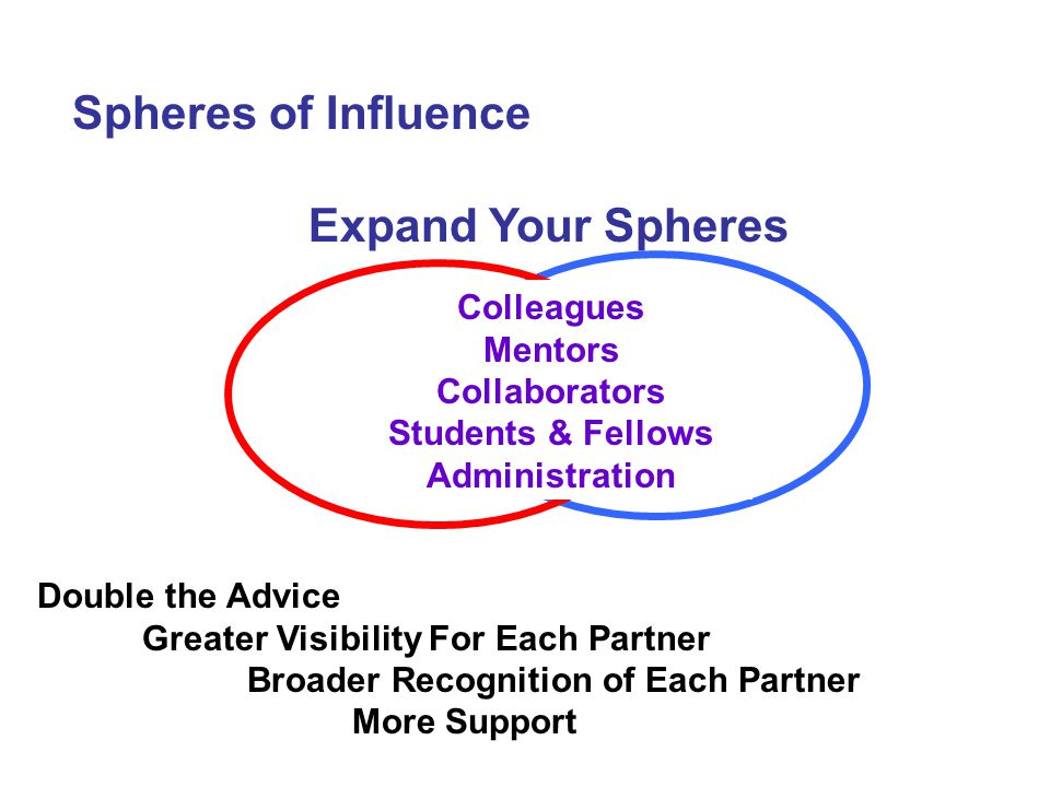 Spheres of Influence Expand Your Spheres Colleagues Mentors Collaborators Students & Fellows Administration Double the Advice Greater Visibility For Each Partner Broader Recognition of Each Partner More Support