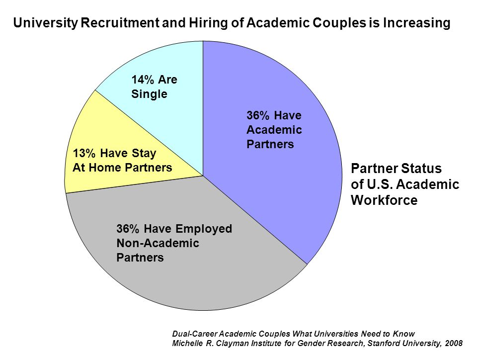 Partner Status of U.S. Academic Workforce Dual-Career Academic Couples What Universities Need to Know Michelle R. Clayman Institute for Gender Researc
