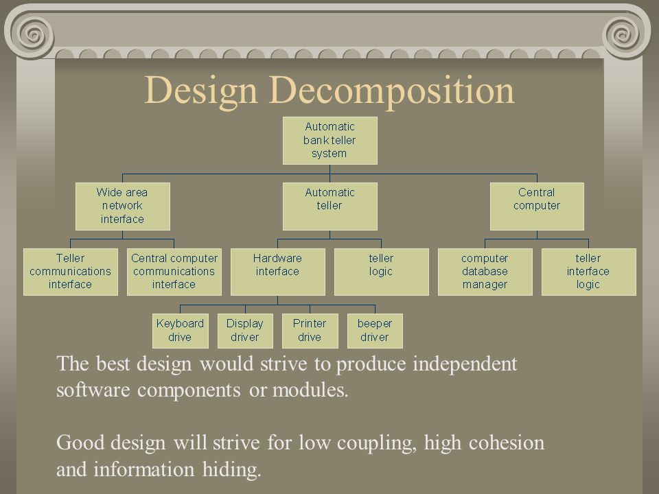 Design Decomposition The best design would strive to produce independent software components or modules.