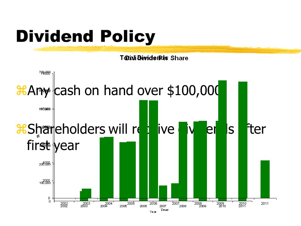 Dividend Policy zAny cash on hand over $100,000 zShareholders will receive dividends after first year