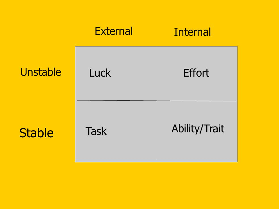 Luck External Internal Unstable Stable Task Effort Ability/Trait