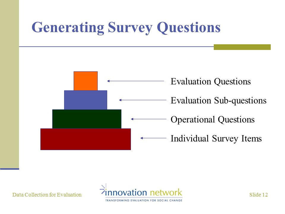Slide 12 Data Collection for Evaluation Generating Survey Questions Evaluation Questions Evaluation Sub-questions Operational Questions Individual Survey Items