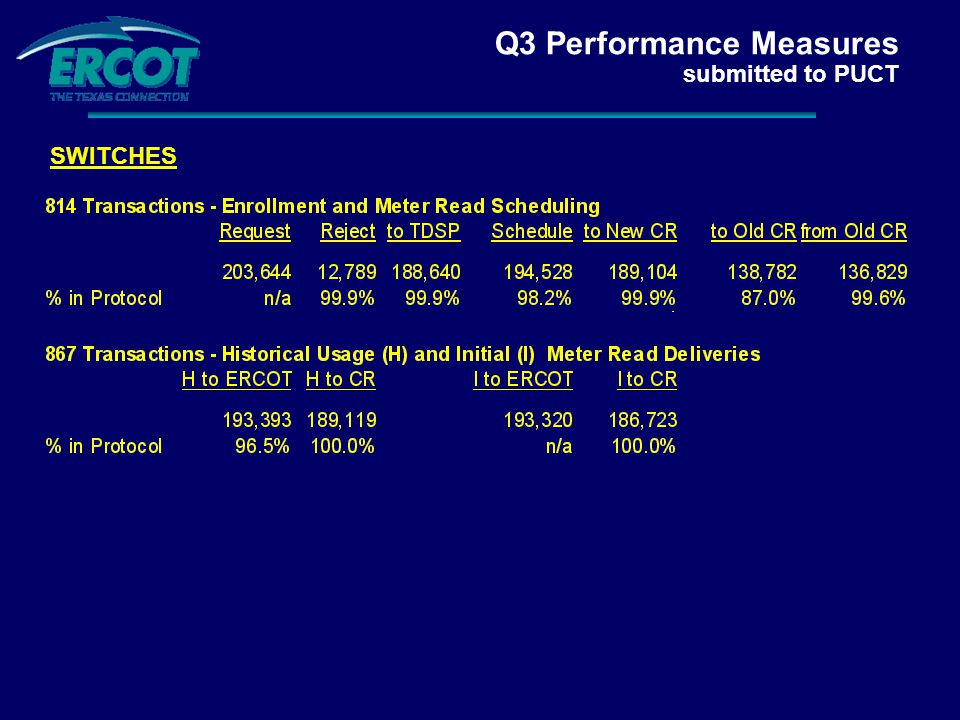 Q3 Performance Measures submitted to PUCT SWITCHES