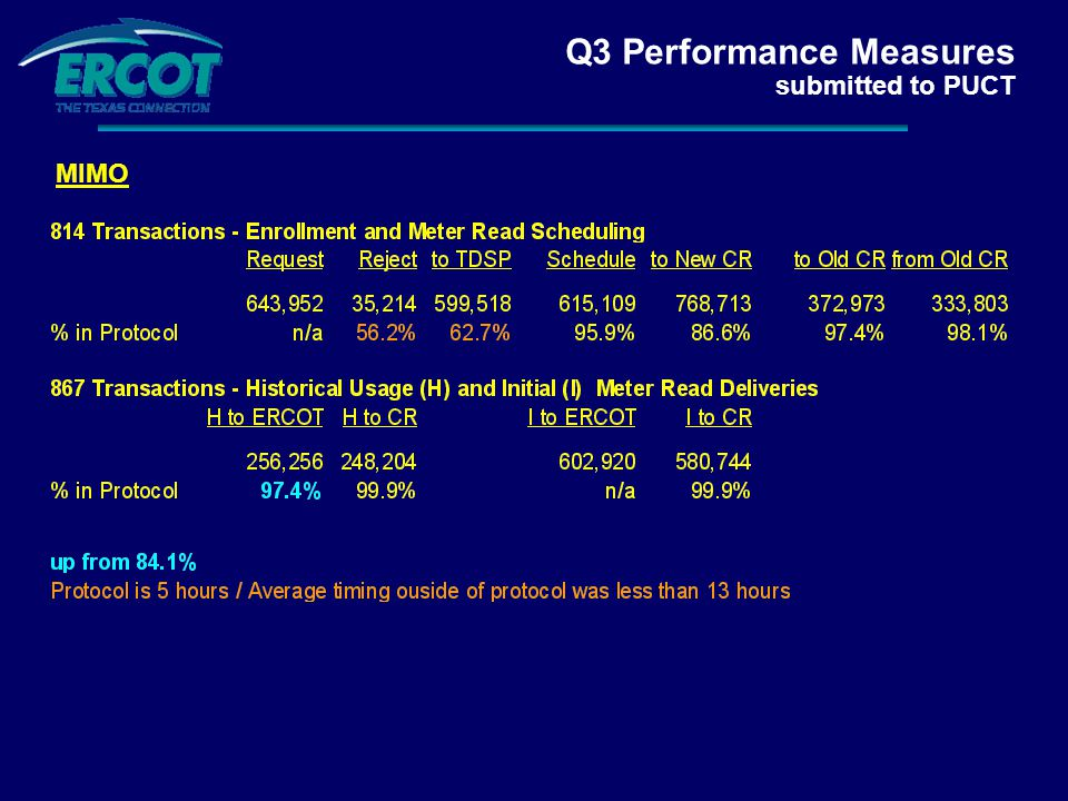 Q3 Performance Measures submitted to PUCT MIMO