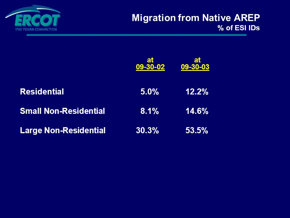 Migration from Native AREP % of ESI IDs at at 09-30-02 09-30-03 Residential 5.0% 12.2% Small Non-Residential 8.1% 14.6% Large Non-Residential30.3% 53.